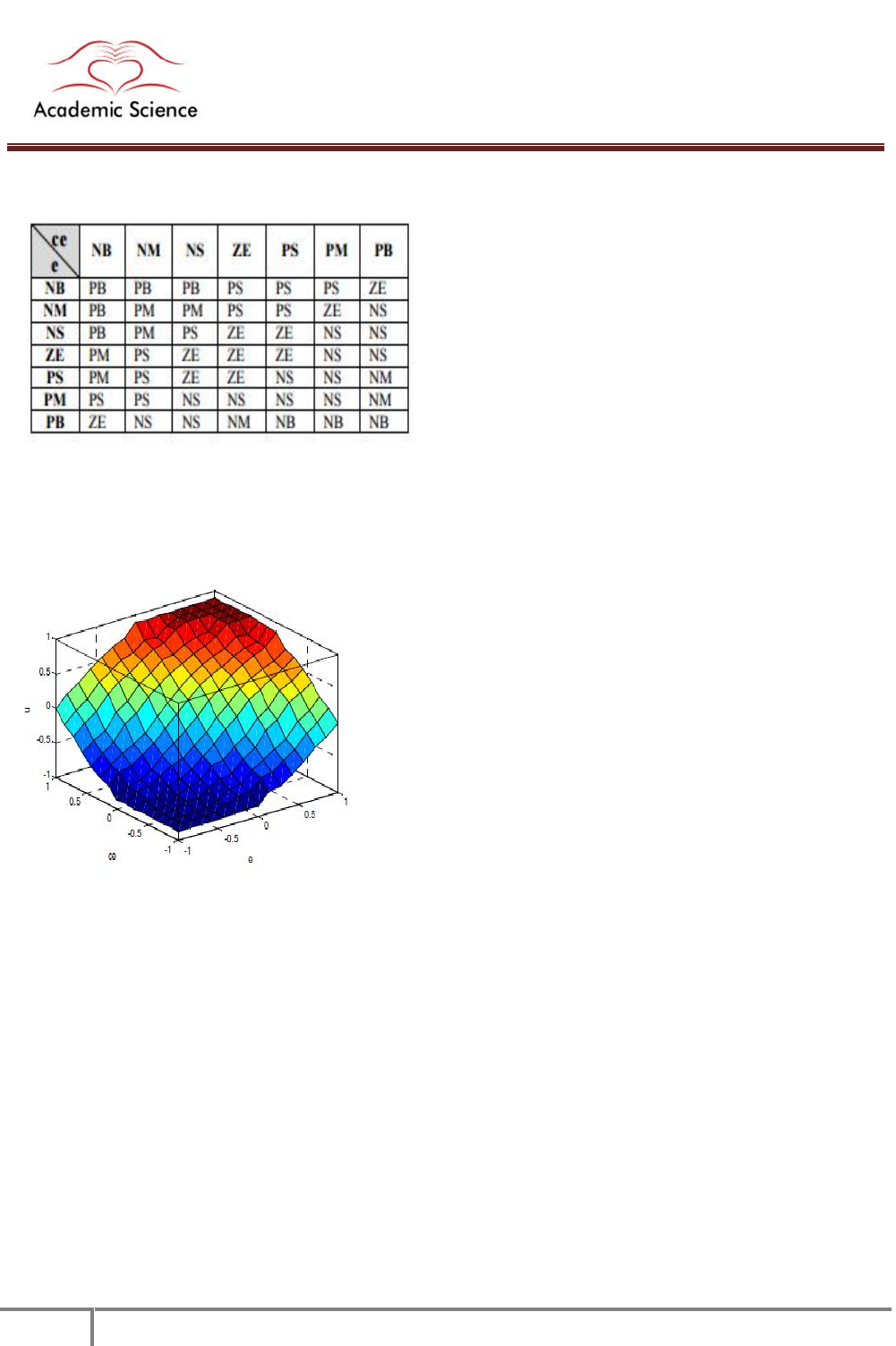 Dc Motor Simulation In Matlab